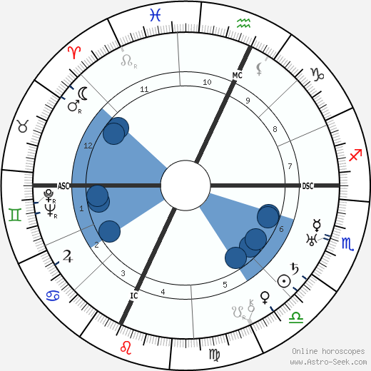 E. E. Cummings wikipedia, horoscope, astrology, instagram