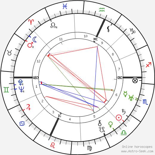 Эдвард Эстлин Каммингс E. E. Cummings день рождения гороскоп, E. E. Cummings Натальная карта онлайн