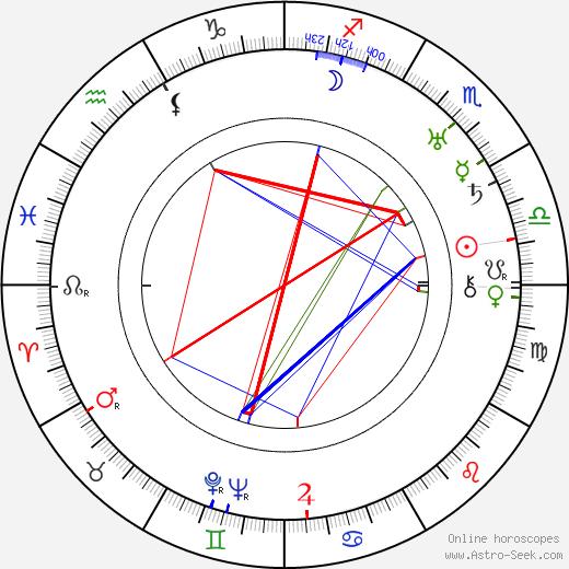Frans G. Bengtsson tema natale, oroscopo, Frans G. Bengtsson oroscopi gratuiti, astrologia