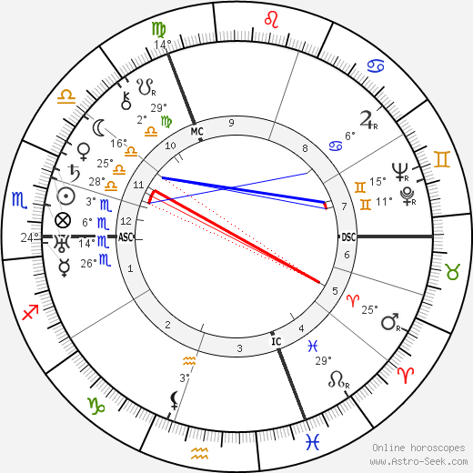 Fritz Sauckel birth chart, biography, wikipedia 2016, 2017