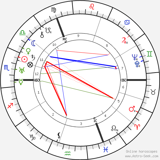 Fritz Sauckel horoscope, astrology, Fritz Sauckel astro natal birth chart
