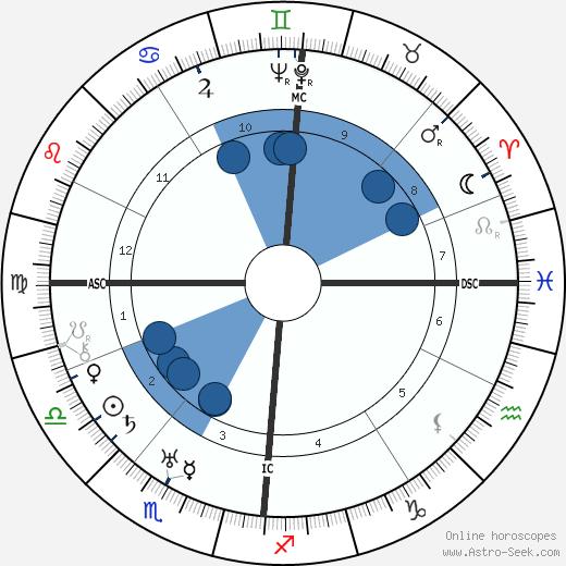 Heinrich Lübke wikipedia, horoscope, astrology, instagram