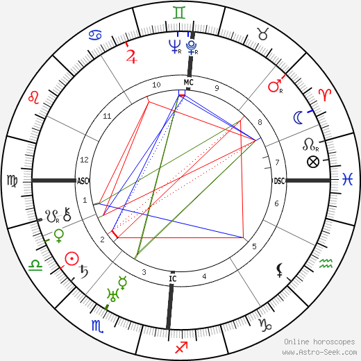 Heinrich Lübke astro natal birth chart, Heinrich Lübke horoscope, astrology