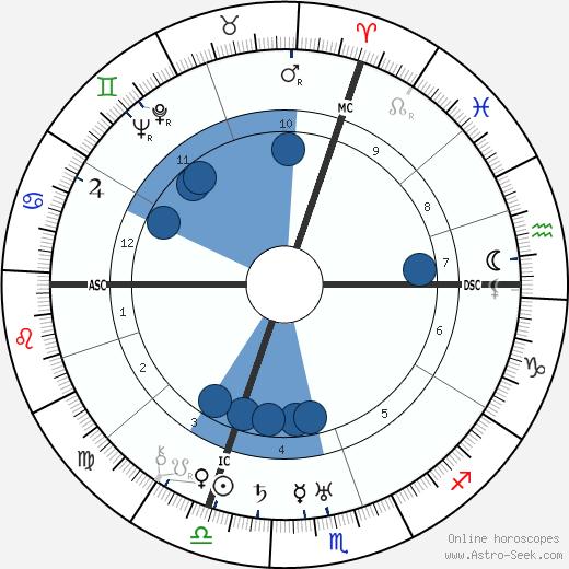 Jean Bachelet wikipedia, horoscope, astrology, instagram
