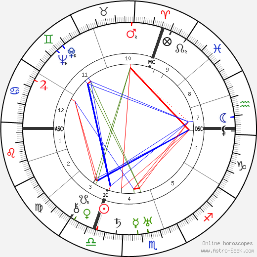 Jean Bachelet tema natale, oroscopo, Jean Bachelet oroscopi gratuiti, astrologia