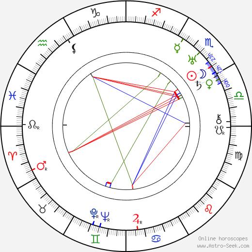 Kaarlo Heiskanen birth chart, Kaarlo Heiskanen astro natal horoscope, astrology