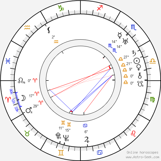 Karel Plicka birth chart, biography, wikipedia 2017, 2018