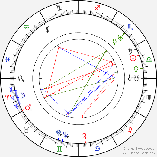 Karel Plicka astro natal birth chart, Karel Plicka horoscope, astrology