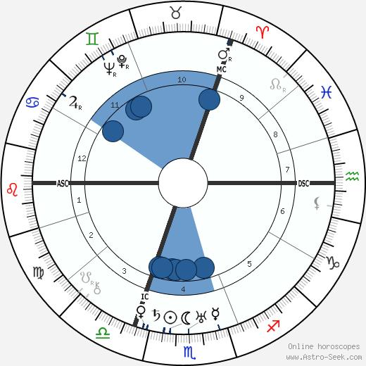 Karl Stellbrink wikipedia, horoscope, astrology, instagram