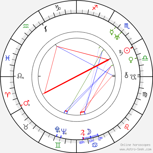 Olive Thomas birth chart, Olive Thomas astro natal horoscope, astrology