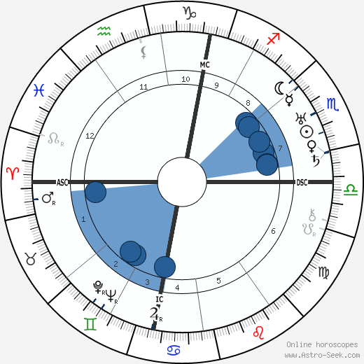 Peter Warlock wikipedia, horoscope, astrology, instagram
