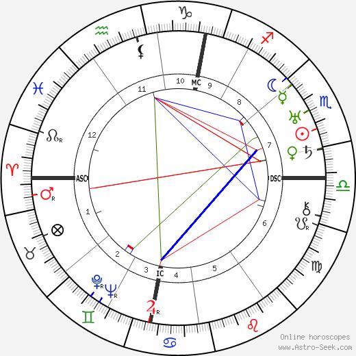 Peter Warlock astro natal birth chart, Peter Warlock horoscope, astrology