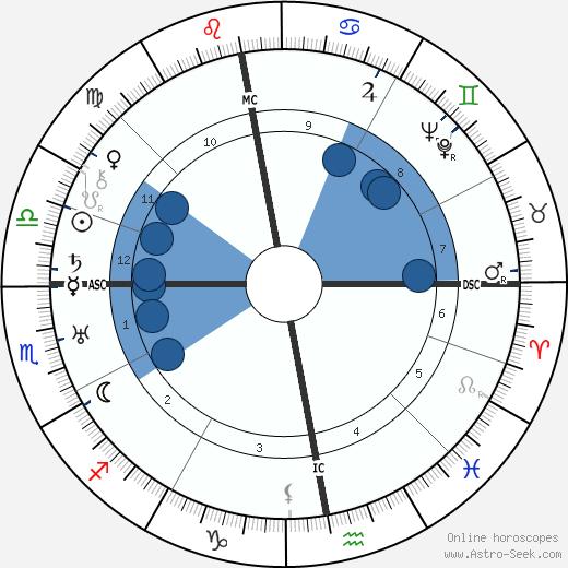 Walther Warlimont wikipedia, horoscope, astrology, instagram