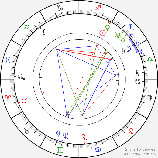 Corinne Griffith birth chart, Corinne Griffith astro natal horoscope, astrology