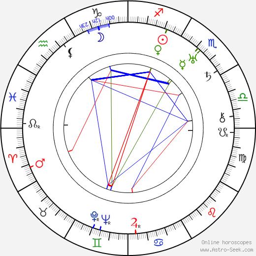 Donald Ogden Stewart birth chart, Donald Ogden Stewart astro natal horoscope, astrology