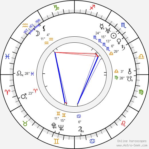 Mabel Forrest birth chart, biography, wikipedia 2020, 2021