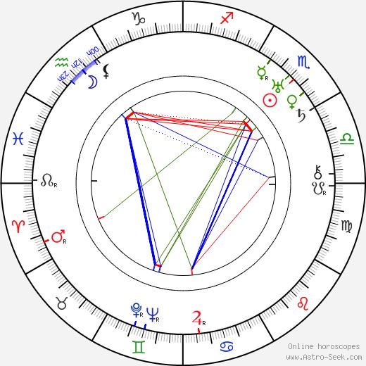 Mabel Forrest birth chart, Mabel Forrest astro natal horoscope, astrology
