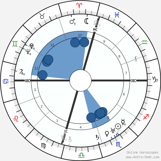 Mae Marsh wikipedia, horoscope, astrology, instagram