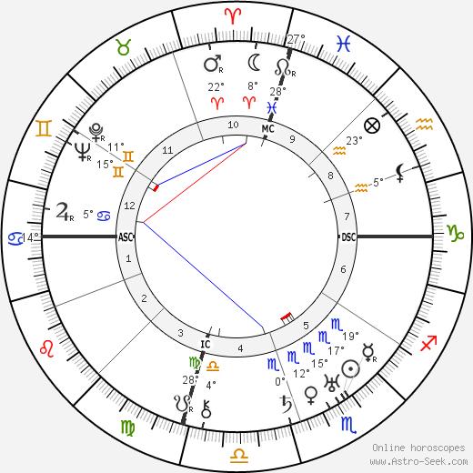 Mae Marsh birth chart, biography, wikipedia 2019, 2020