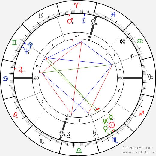 Мэй Марш Mae Marsh день рождения гороскоп, Mae Marsh Натальная карта онлайн