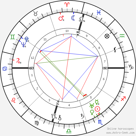Mae Marsh astro natal birth chart, Mae Marsh horoscope, astrology