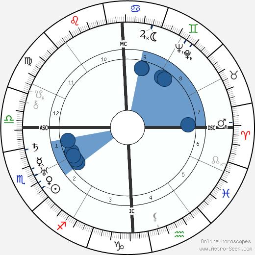 Mary Margaret McBride wikipedia, horoscope, astrology, instagram