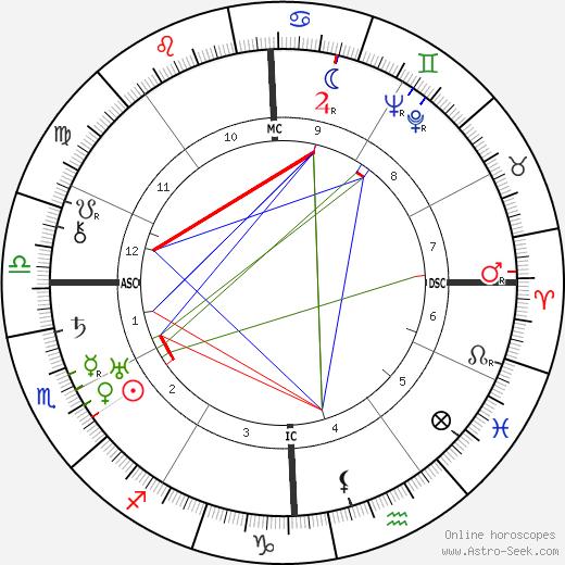Mary Margaret McBride день рождения гороскоп, Mary Margaret McBride Натальная карта онлайн
