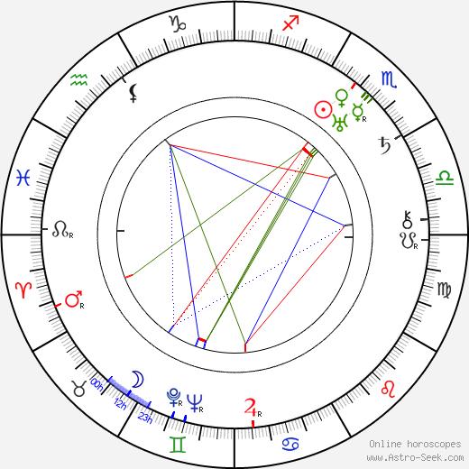 Nita Naldi astro natal birth chart, Nita Naldi horoscope, astrology