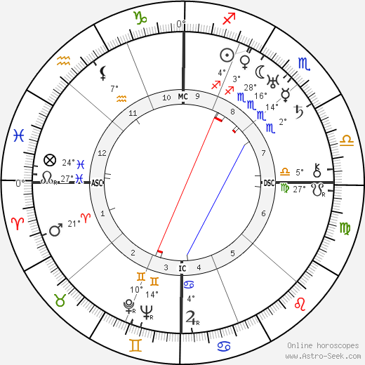 Norbert Wiener birth chart, biography, wikipedia 2019, 2020