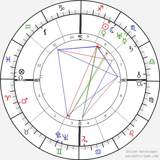 Norbert Wiener tema natale, oroscopo, Norbert Wiener oroscopi gratuiti, astrologia