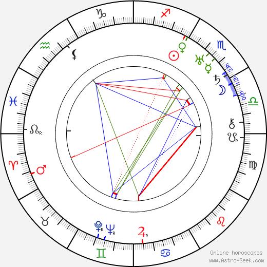 Yrjö Selin tema natale, oroscopo, Yrjö Selin oroscopi gratuiti, astrologia