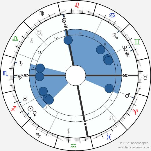 Arthur Fiedler wikipedia, horoscope, astrology, instagram