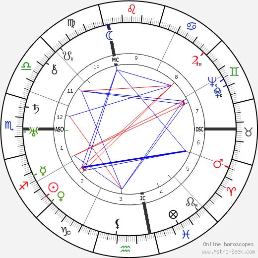 Arthur Fiedler tema natale, oroscopo, Arthur Fiedler oroscopi gratuiti, astrologia
