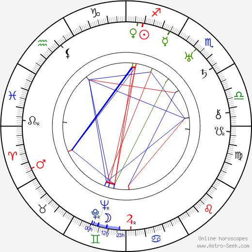D. Ross Lederman astro natal birth chart, D. Ross Lederman horoscope, astrology