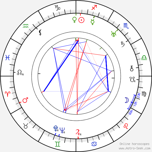 David Butler birth chart, David Butler astro natal horoscope, astrology