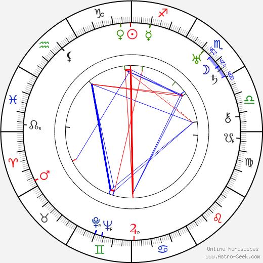 Эдвин Линкомиес Edwin Linkomies день рождения гороскоп, Edwin Linkomies Натальная карта онлайн