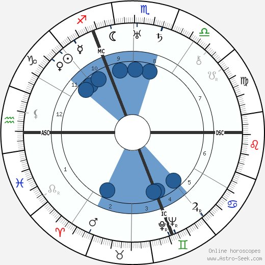 Georges Guynemer wikipedia, horoscope, astrology, instagram