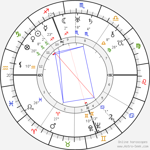 Georges Guynemer birth chart, biography, wikipedia 2018, 2019