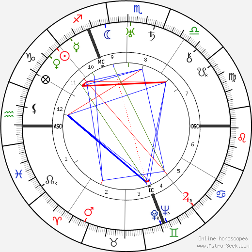 Georges Guynemer astro natal birth chart, Georges Guynemer horoscope, astrology