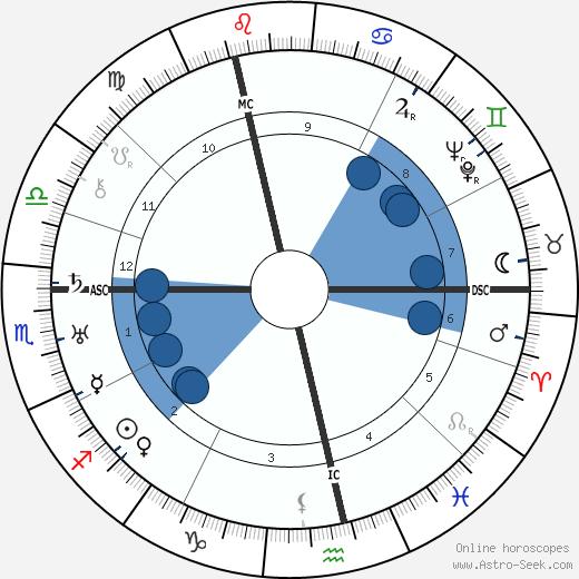 Gertrud Kolmar wikipedia, horoscope, astrology, instagram