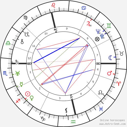 Gertrud Kolmar день рождения гороскоп, Gertrud Kolmar Натальная карта онлайн