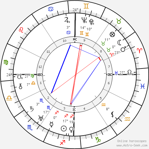 James Thurber birth chart, biography, wikipedia 2018, 2019