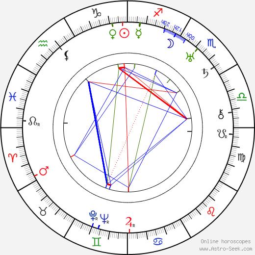 Karel Němec день рождения гороскоп, Karel Němec Натальная карта онлайн