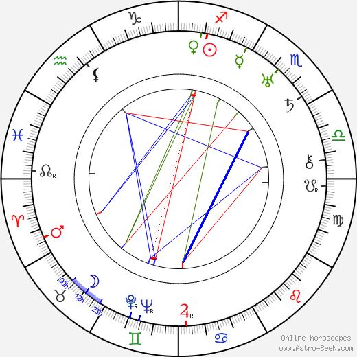 Louis Natheaux tema natale, oroscopo, Louis Natheaux oroscopi gratuiti, astrologia