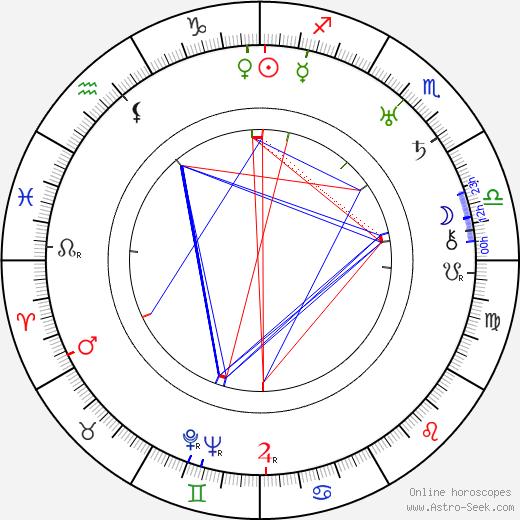 Tibor Halmay tema natale, oroscopo, Tibor Halmay oroscopi gratuiti, astrologia