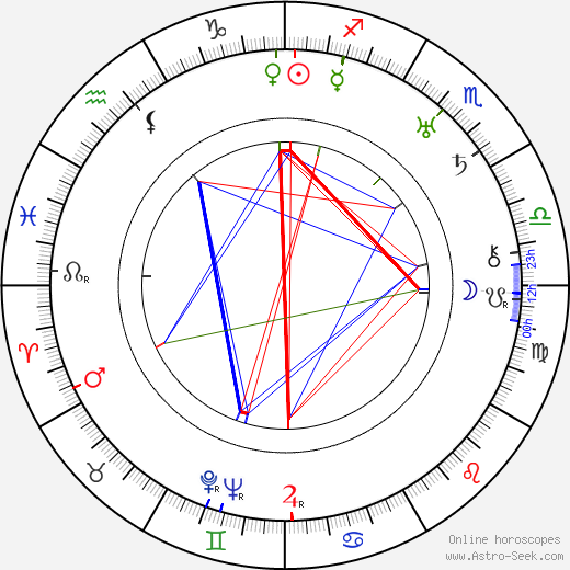 William B. Courtney birth chart, William B. Courtney astro natal horoscope, astrology