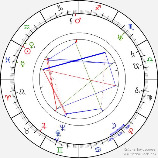 Arvo Kalliola birth chart, Arvo Kalliola astro natal horoscope, astrology