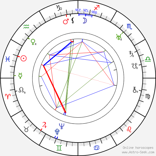 Ben Hecht birth chart, Ben Hecht astro natal horoscope, astrology