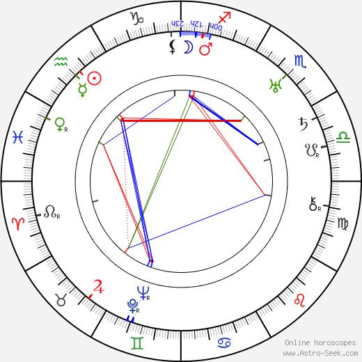 Dick Merrill tema natale, oroscopo, Dick Merrill oroscopi gratuiti, astrologia