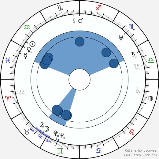 Gabriel Hart wikipedia, horoscope, astrology, instagram